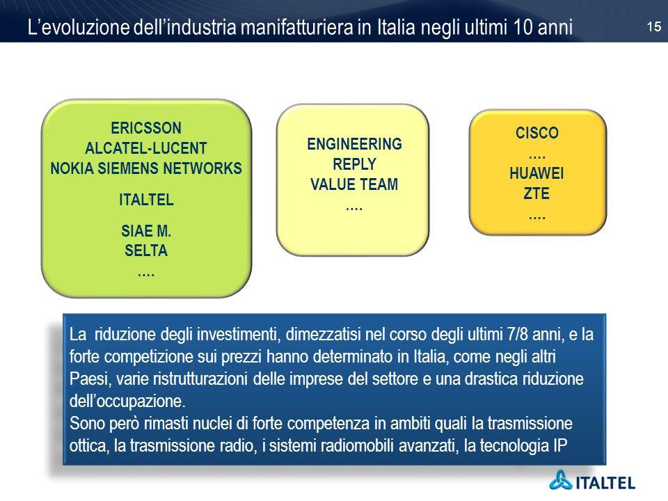 15 Levoluzione dellindustria manifatturiera in Italia negli ultimi 10 anni ERICSSON ALCATEL-LUCENT NOKIA SIEMENS NETWORKS ITALTEL SIAE M. SELTA …. CIS