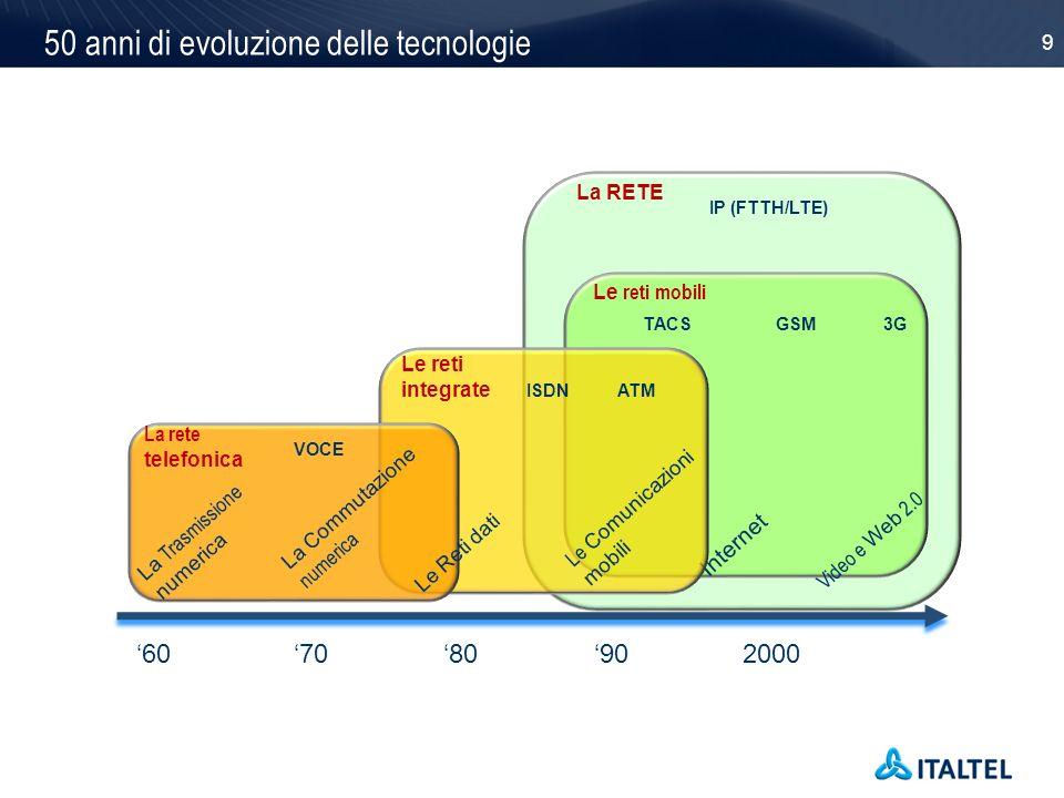 9 50 anni di evoluzione delle tecnologie 607080902000 IP (FTTH/LTE) TACSGSM3G Internet Video e Web 2.0 ISDNATM La Trasmissione numerica La Commutazion