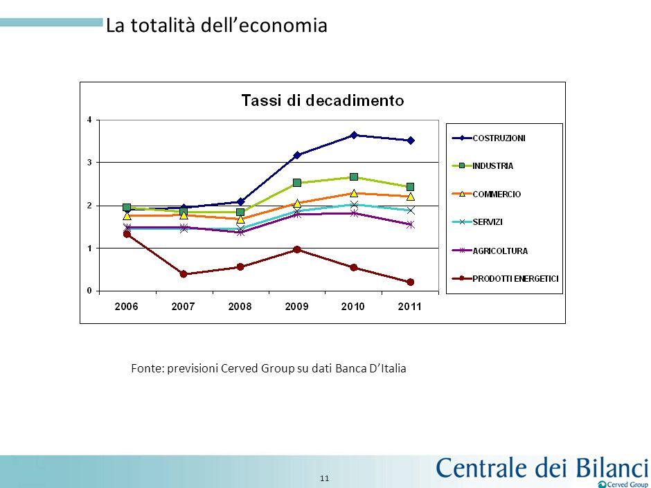 10 Evoluzione tasso di decadimento 2006 - 2011 Fonte: previsioni Cerved Group su dati Banca DItalia