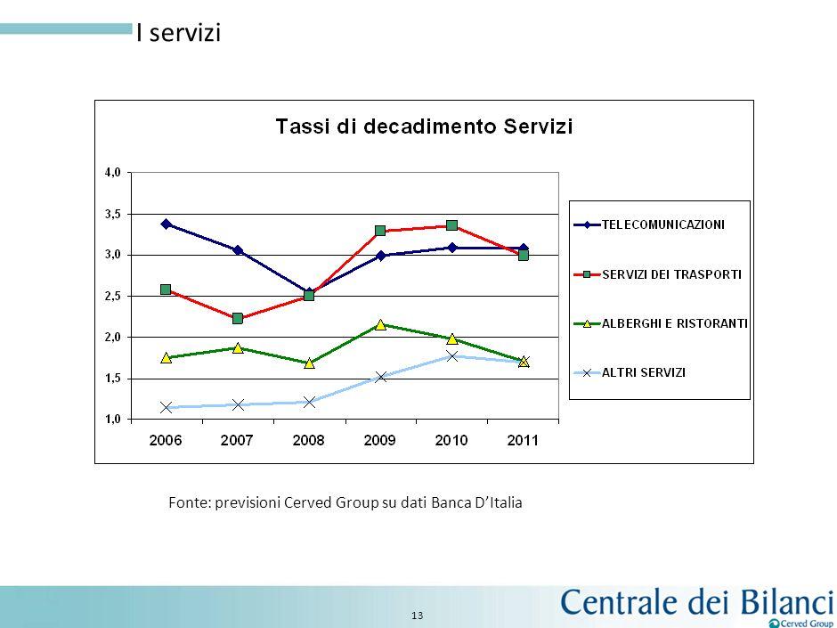 12 I settori industriali Fonte: previsioni Cerved Group su dati Banca DItalia