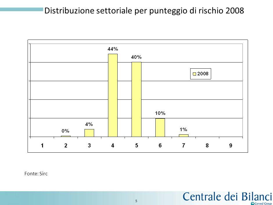 4 Evoluzione del rischio medio di settore Fonte: Sirc