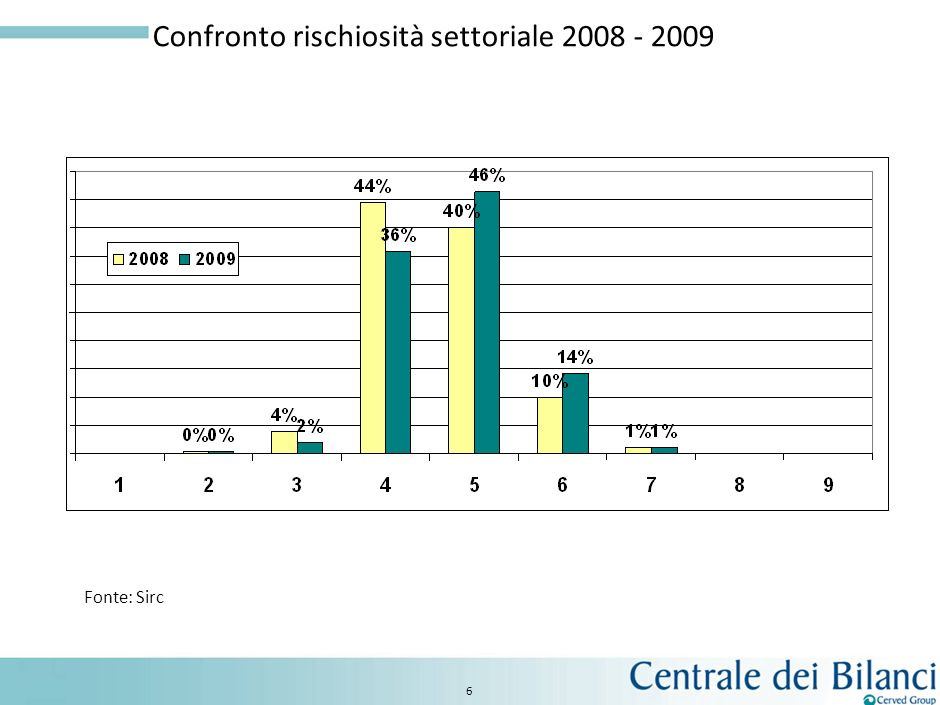 6 Confronto rischiosità settoriale 2008 - 2009 Fonte: Sirc