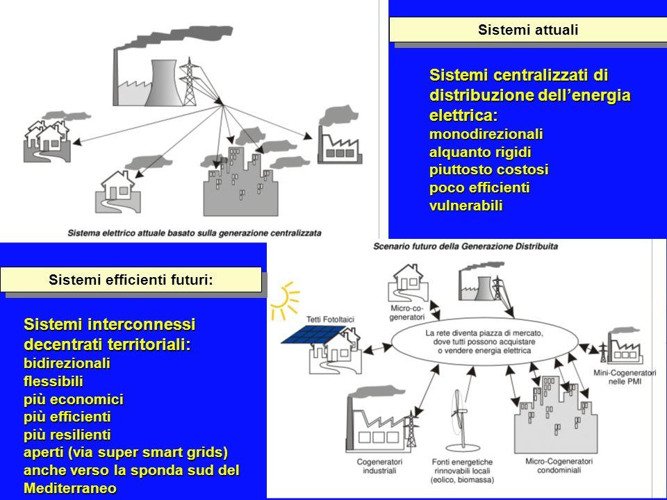 Sistemi centralizzati di distribuzione dellenergia elettrica: monodirezionali alquanto rigidi piuttosto costosi poco efficienti vulnerabili Sistemi in