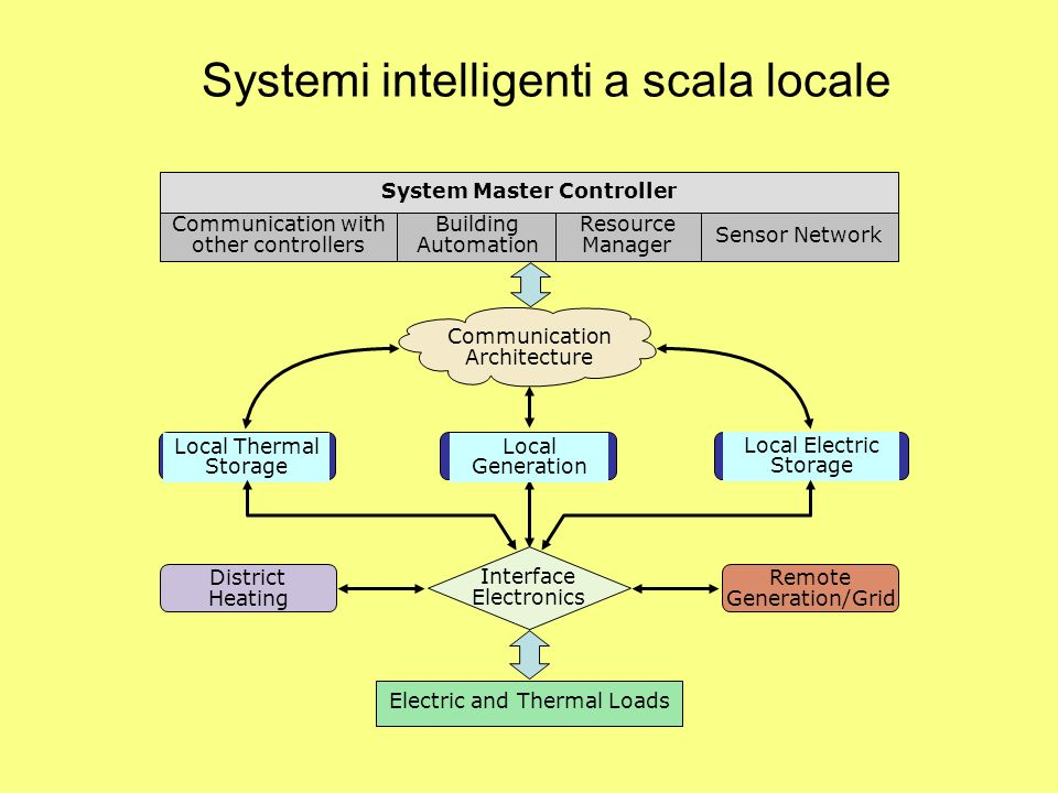 Systemi intelligenti a scala locale System Master Controller Communication with other controllers Building Automation Resource Manager Sensor Network