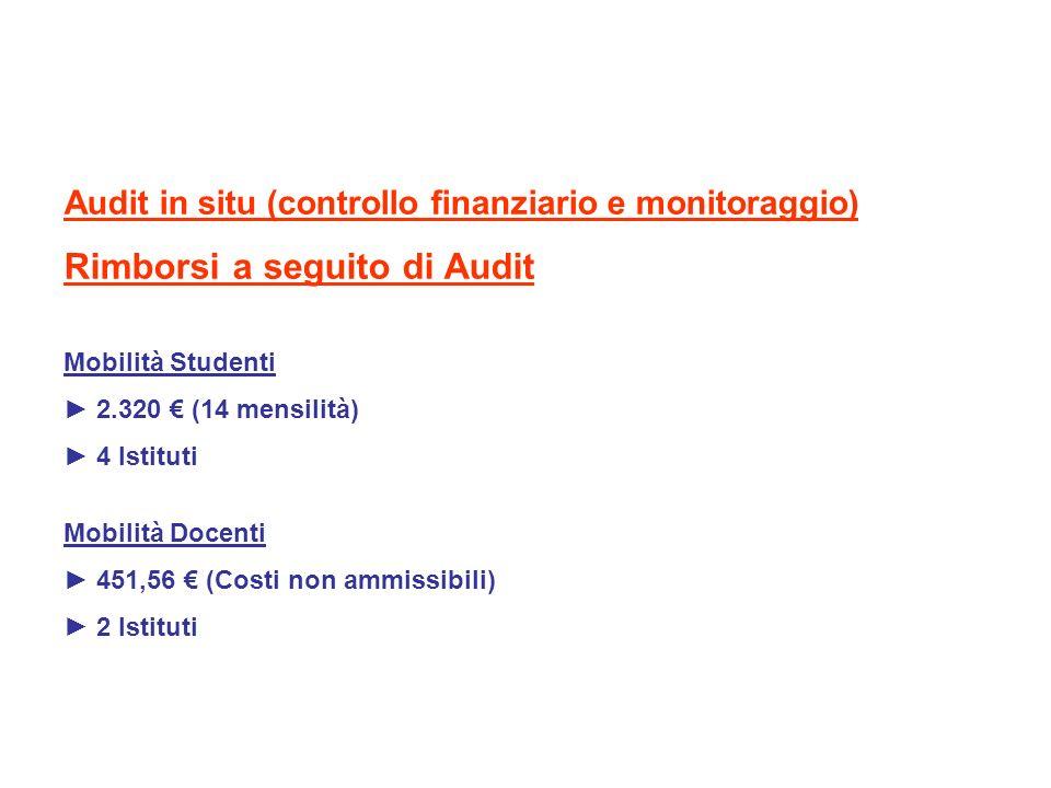 Audit in situ (controllo finanziario e monitoraggio) Rimborsi a seguito di Audit Mobilità Studenti 2.320 (14 mensilità) 4 Istituti Mobilità Docenti 45