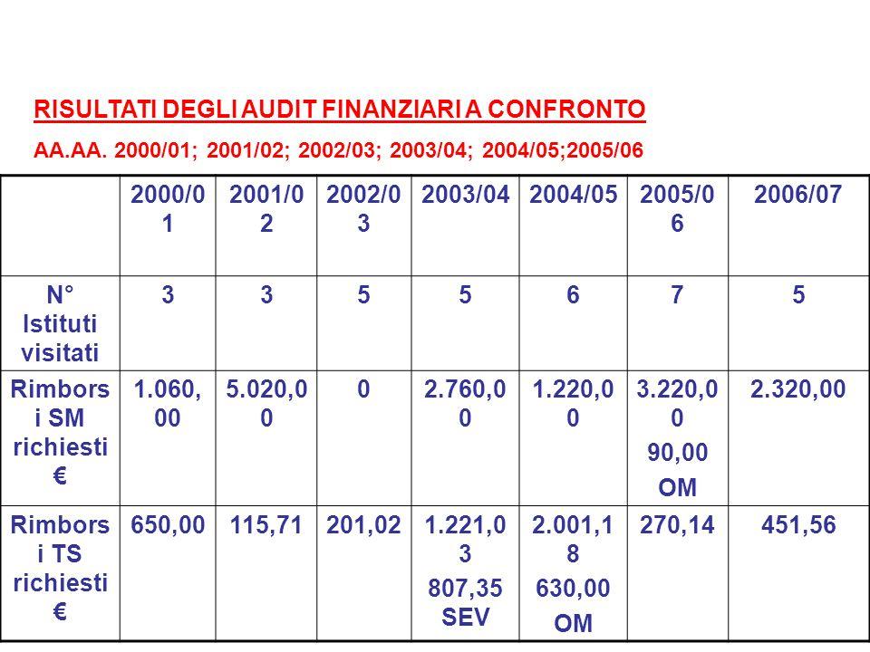 RISULTATI DEGLI AUDIT FINANZIARI A CONFRONTO AA.AA. 2000/01; 2001/02; 2002/03; 2003/04; 2004/05;2005/06 2000/0 1 2001/0 2 2002/0 3 2003/042004/052005/