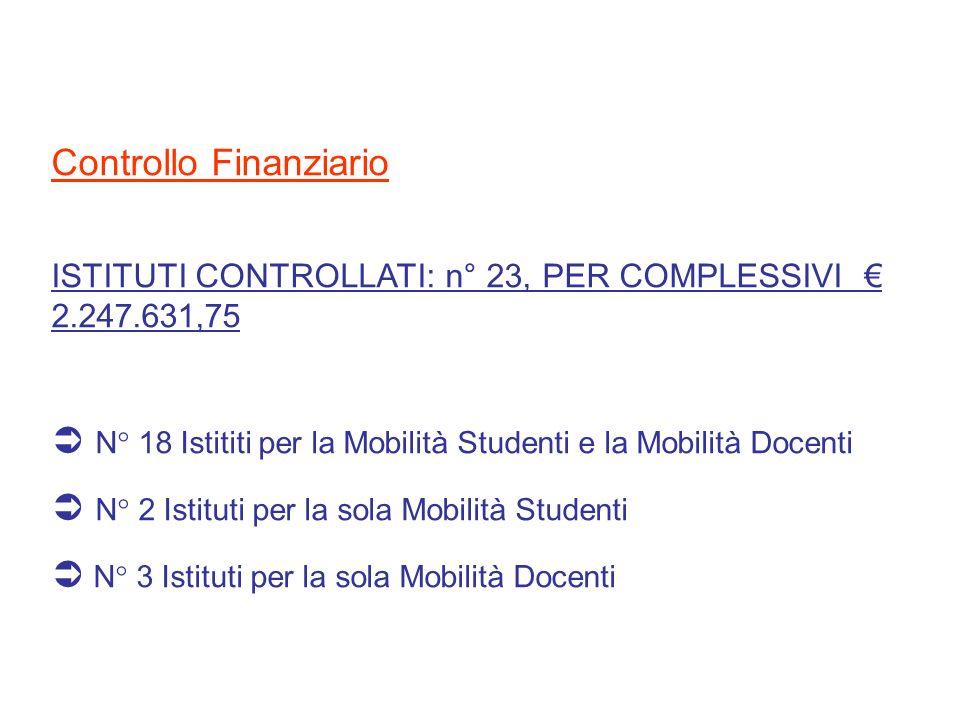 Controllo Finanziario ISTITUTI CONTROLLATI: n° 23, PER COMPLESSIVI 2.247.631,75 N° 18 Istititi per la Mobilità Studenti e la Mobilità Docenti N° 2 Ist