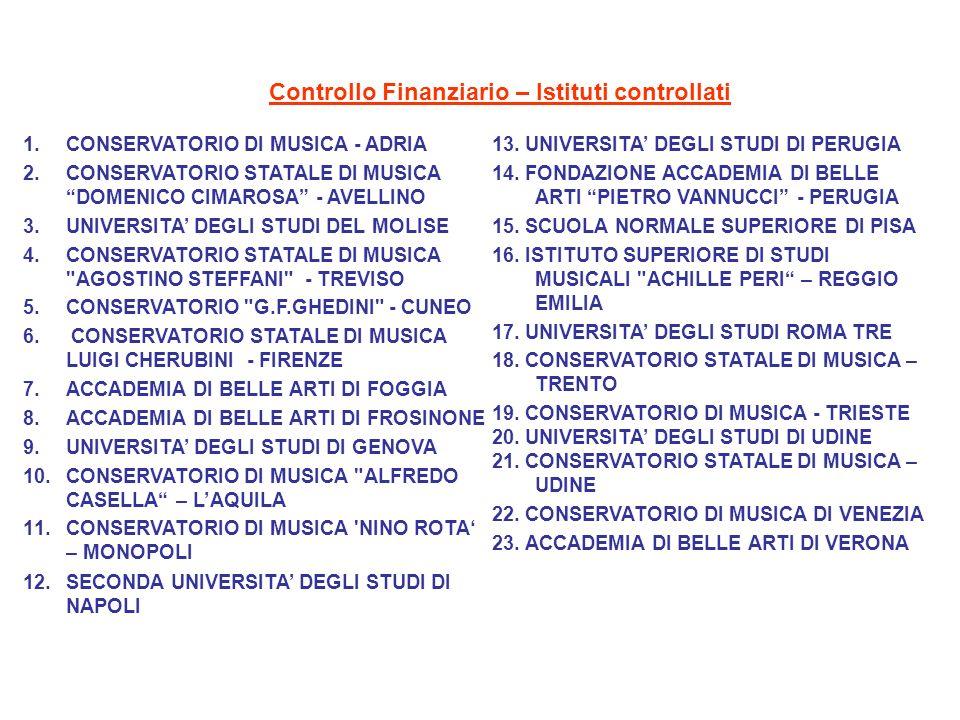 Controllo Finanziario – Istituti controllati 1.CONSERVATORIO DI MUSICA - ADRIA 2.CONSERVATORIO STATALE DI MUSICA DOMENICO CIMAROSA - AVELLINO 3.UNIVER