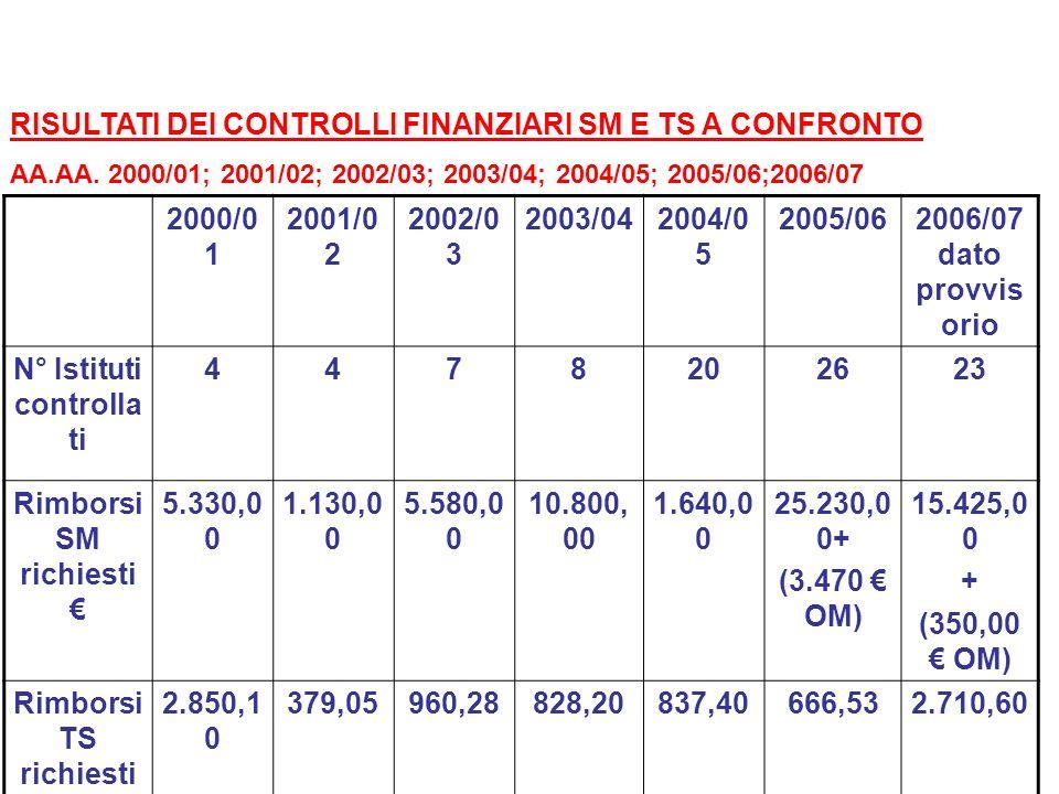 RISULTATI DEI CONTROLLI FINANZIARI SM E TS A CONFRONTO AA.AA. 2000/01; 2001/02; 2002/03; 2003/04; 2004/05; 2005/06;2006/07 2000/0 1 2001/0 2 2002/0 3