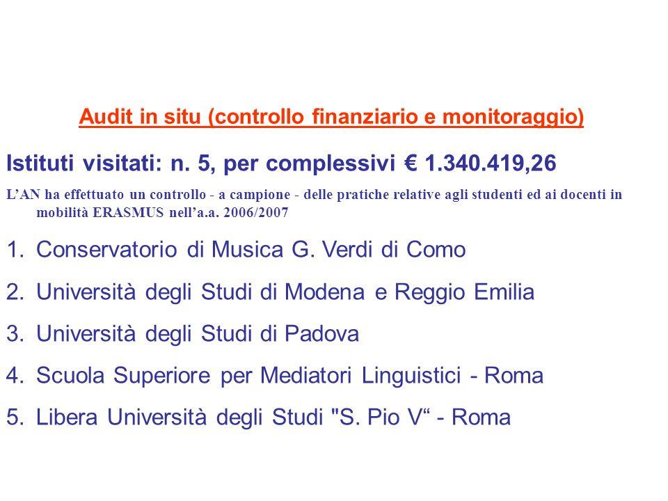 Audit in situ (controllo finanziario e monitoraggio) Fasi principali: 1.Gestione delle attività ERASMUS 2.Verifica delle procedure e della documentazione gestionale 3.Verifica delle procedure e della documentazione finanziaria 4.Incontro con i capi di Istituto (Rettori/Direttori) e con un campione di studenti e docenti