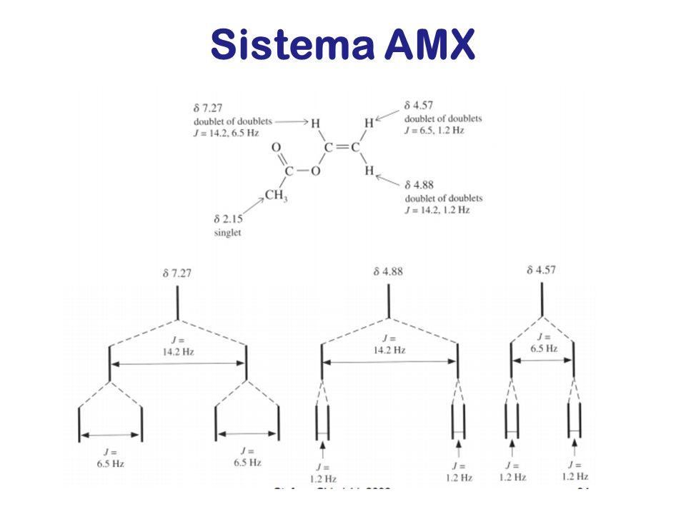 Sistema AMX