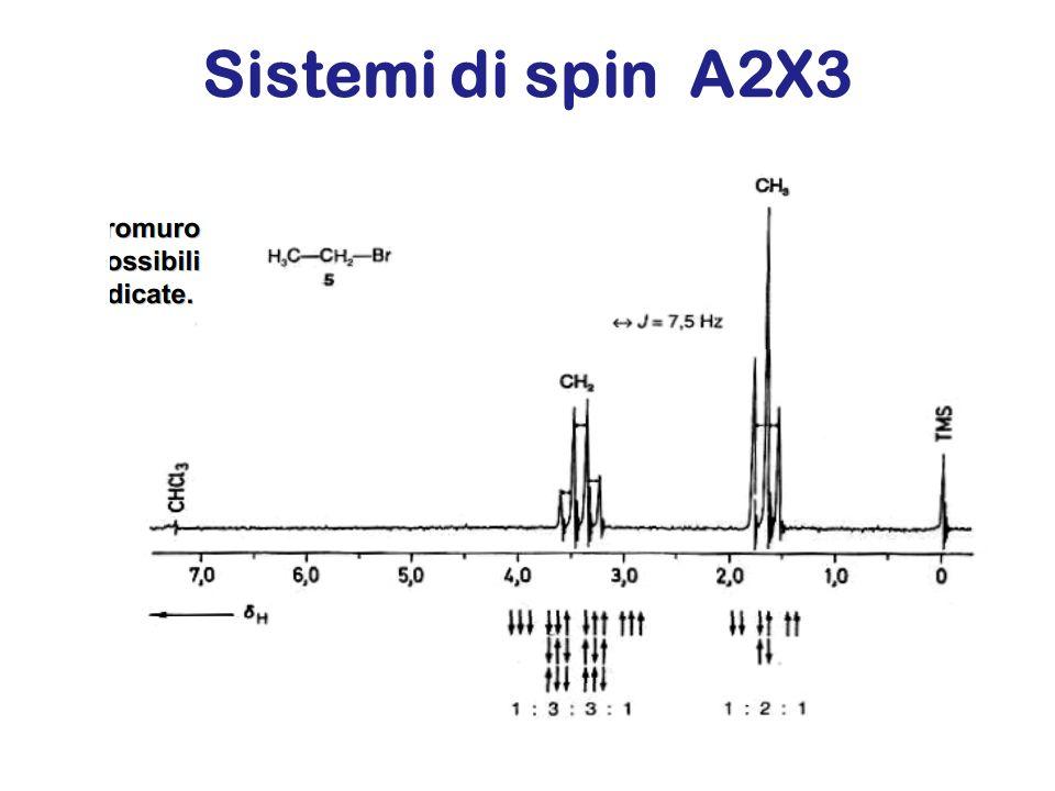 Sistemi di spin A2X3