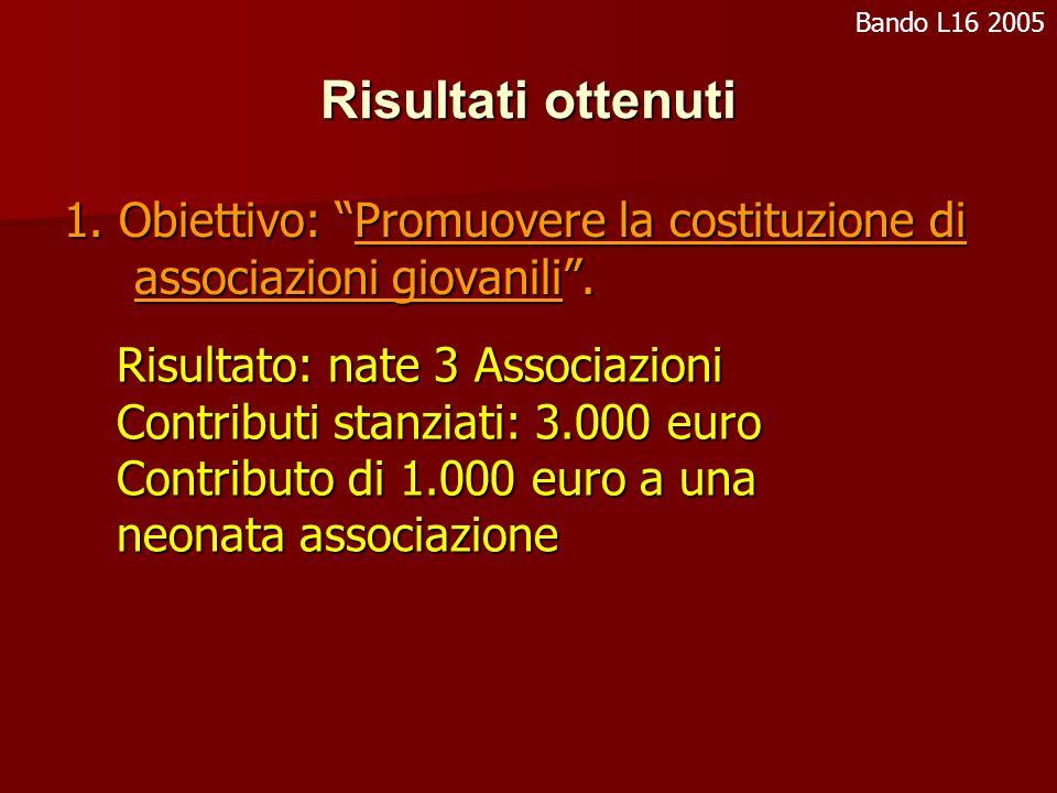Risultati ottenuti 1. Obiettivo: Promuovere la costituzione di associazioni giovanili.