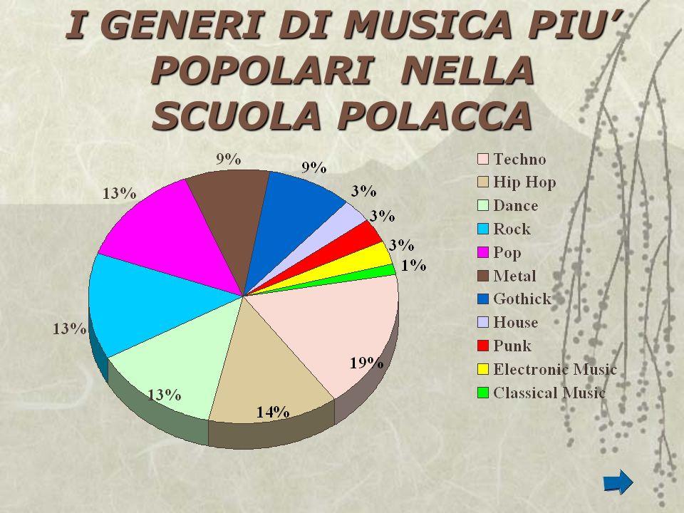 I GENERI DI MUSICA PIU POPOLARI NELLA SCUOLA POLACCA