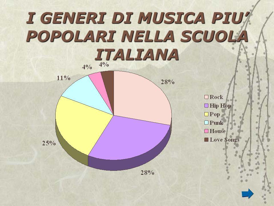 I GENERI DI MUSICA PIU POPOLARI NELLA SCUOLA ITALIANA