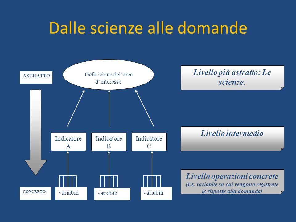 Dalle scienze alle domande variabili Definizione delarea dinteresse Indicatore A Indicatore B Indicatore C variabili Livello più astratto: Le scienze.