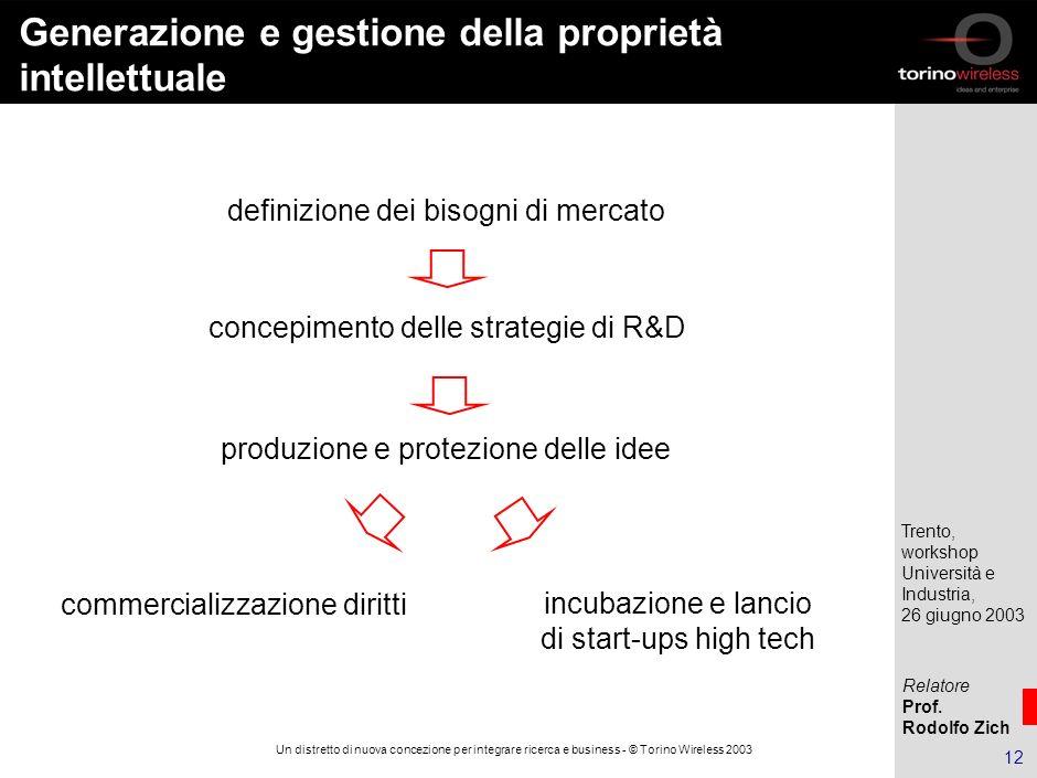 Relatore Prof. Rodolfo Zich Trento, workshop Università e Industria, 26 giugno 2003 11 Un distretto di nuova concezione per integrare ricerca e busine
