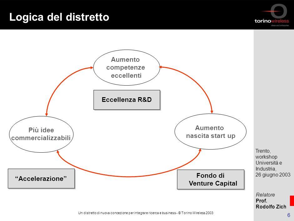 Relatore Prof. Rodolfo Zich Trento, workshop Università e Industria, 26 giugno 2003 5 Un distretto di nuova concezione per integrare ricerca e busines