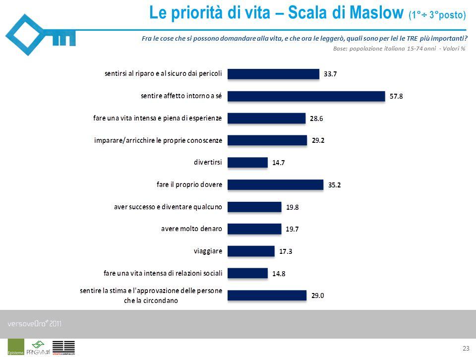 23 Le priorità di vita – Scala di Maslow (1°÷ 3°posto) Fra le cose che si possono domandare alla vita, e che ora le leggerò, quali sono per lei le TRE