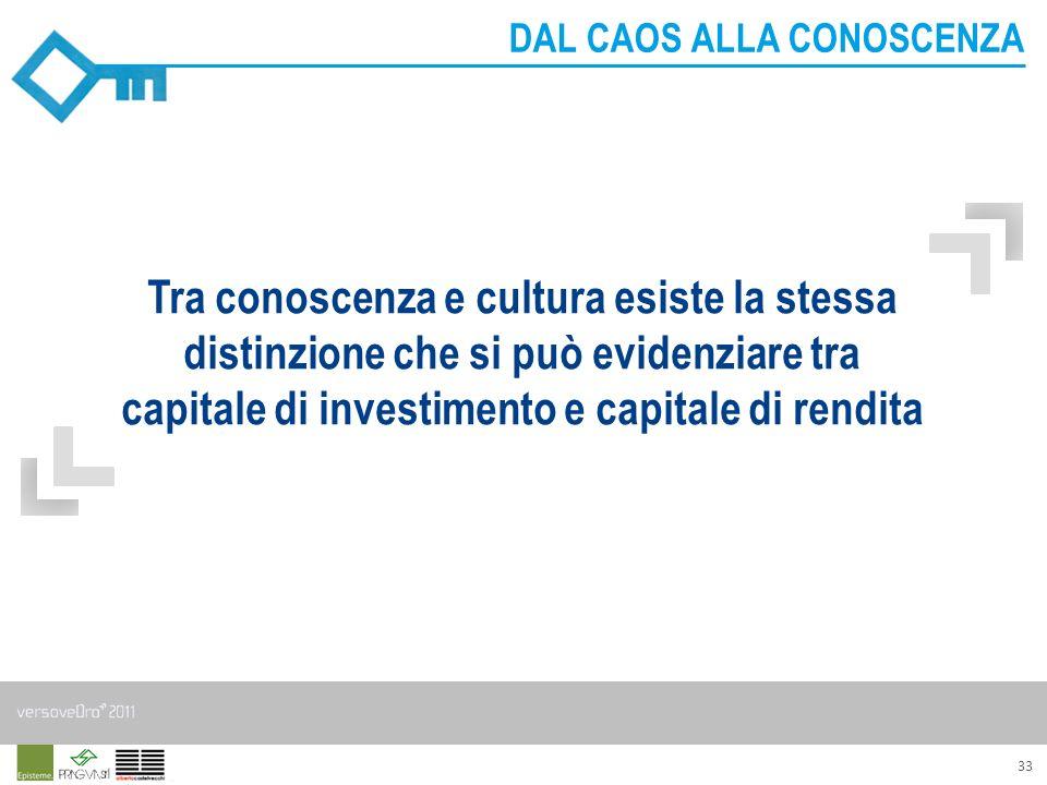 33 Tra conoscenza e cultura esiste la stessa distinzione che si può evidenziare tra capitale di investimento e capitale di rendita DAL CAOS ALLA CONOS