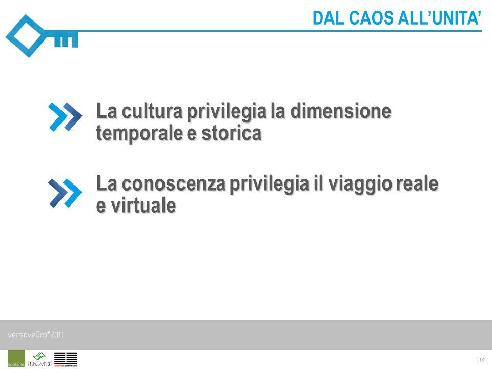 34 DAL CAOS ALLUNITA La cultura privilegia la dimensione temporale e storica La conoscenza privilegia il viaggio reale e virtuale