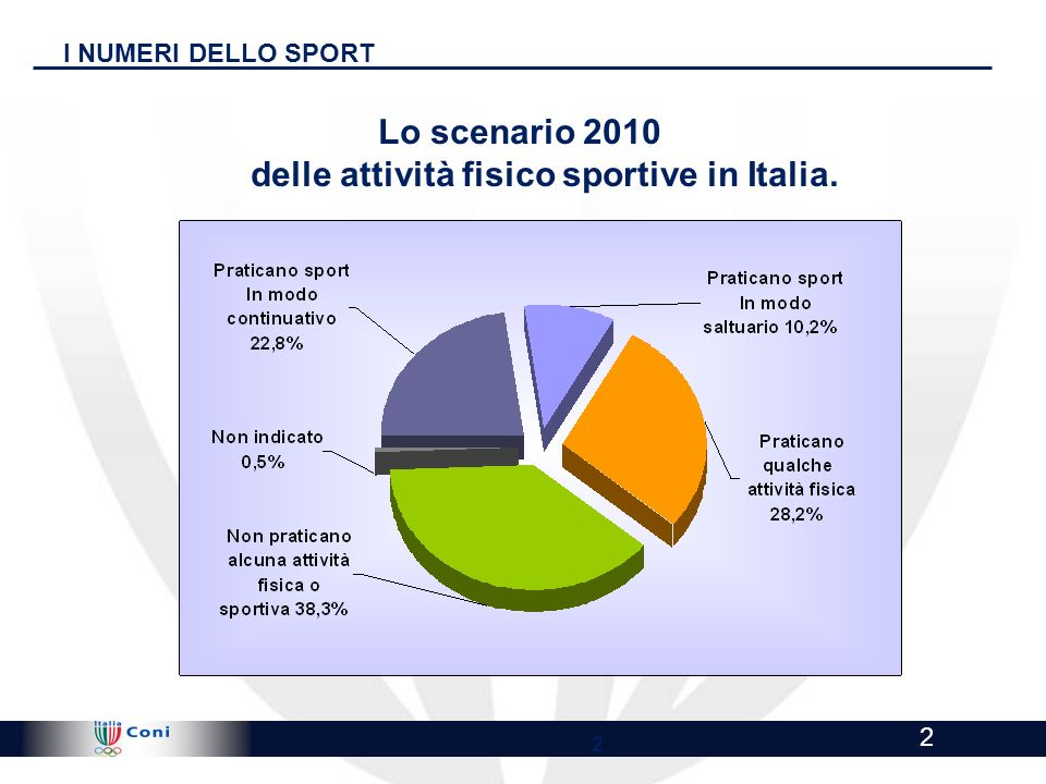 !@ Highly Confidential - Draft for discussion !@ 2 2 I NUMERI DELLO SPORT Lo scenario 2010 delle attività fisico sportive in Italia.