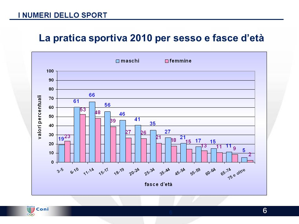 !@ Highly Confidential - Draft for discussion !@ 6 6 I NUMERI DELLO SPORT La pratica sportiva 2010 per sesso e fasce detà