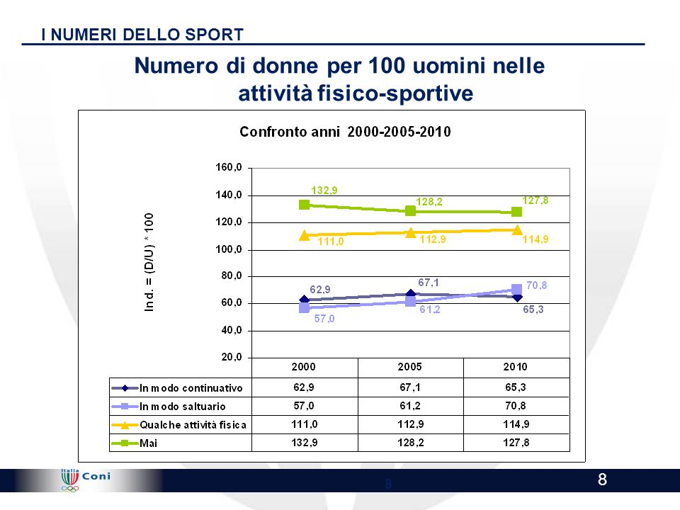 !@ Highly Confidential - Draft for discussion !@ 8 8 I NUMERI DELLO SPORT Numero di donne per 100 uomini nelle attività fisico-sportive