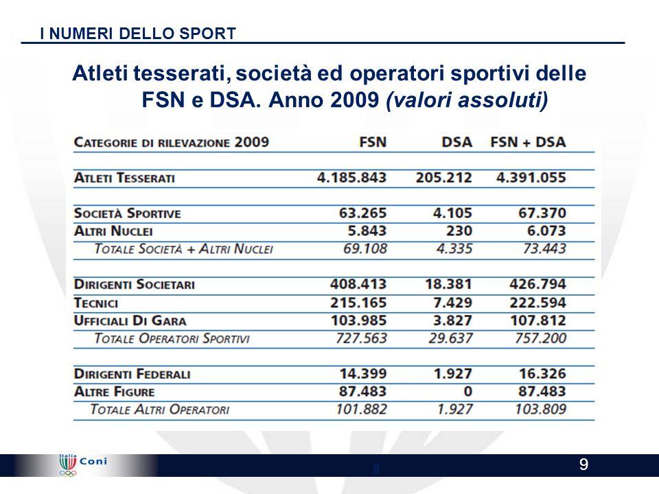 !@ Highly Confidential - Draft for discussion !@ 9 9 I NUMERI DELLO SPORT Atleti tesserati, società ed operatori sportivi delle FSN e DSA. Anno 2009 (