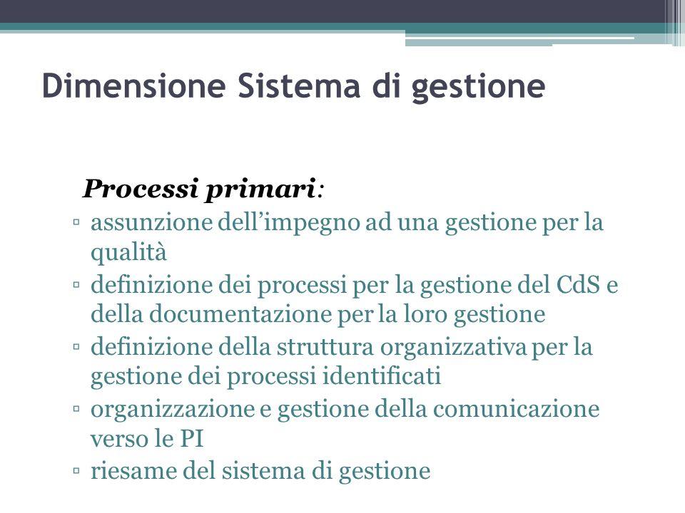 Dimensione Sistema di gestione Processi primari: assunzione dellimpegno ad una gestione per la qualità definizione dei processi per la gestione del Cd