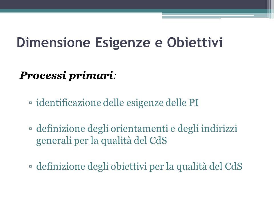 Dimensione Esigenze e Obiettivi Processi primari: identificazione delle esigenze delle PI definizione degli orientamenti e degli indirizzi generali pe