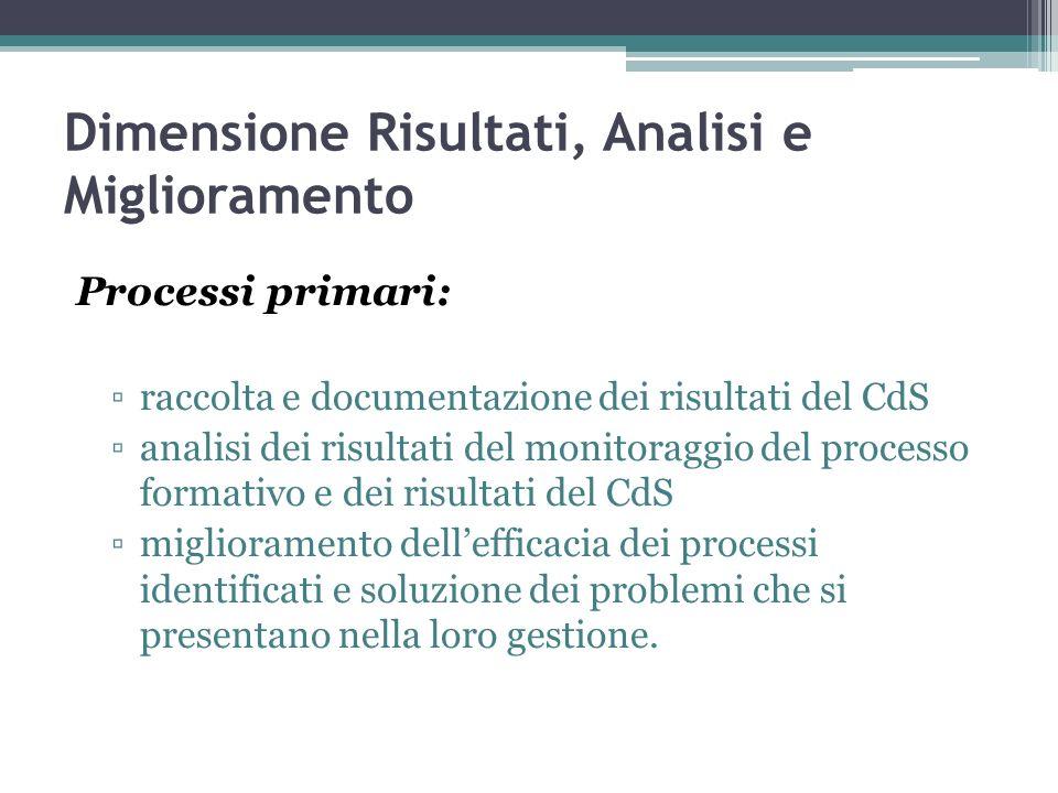 Dimensione Risultati, Analisi e Miglioramento Processi primari: raccolta e documentazione dei risultati del CdS analisi dei risultati del monitoraggio