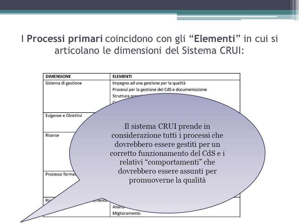 I Processi primari coincidono con gli Elementi in cui si articolano le dimensioni del Sistema CRUI: Il sistema CRUI prende in considerazione tutti i p