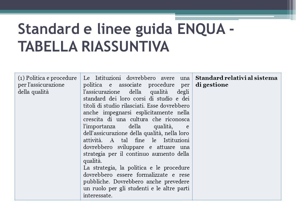 Standard e linee guida ENQUA - TABELLA RIASSUNTIVA (1) Politica e procedure per lassicurazione della qualità Le Istituzioni dovrebbero avere una polit