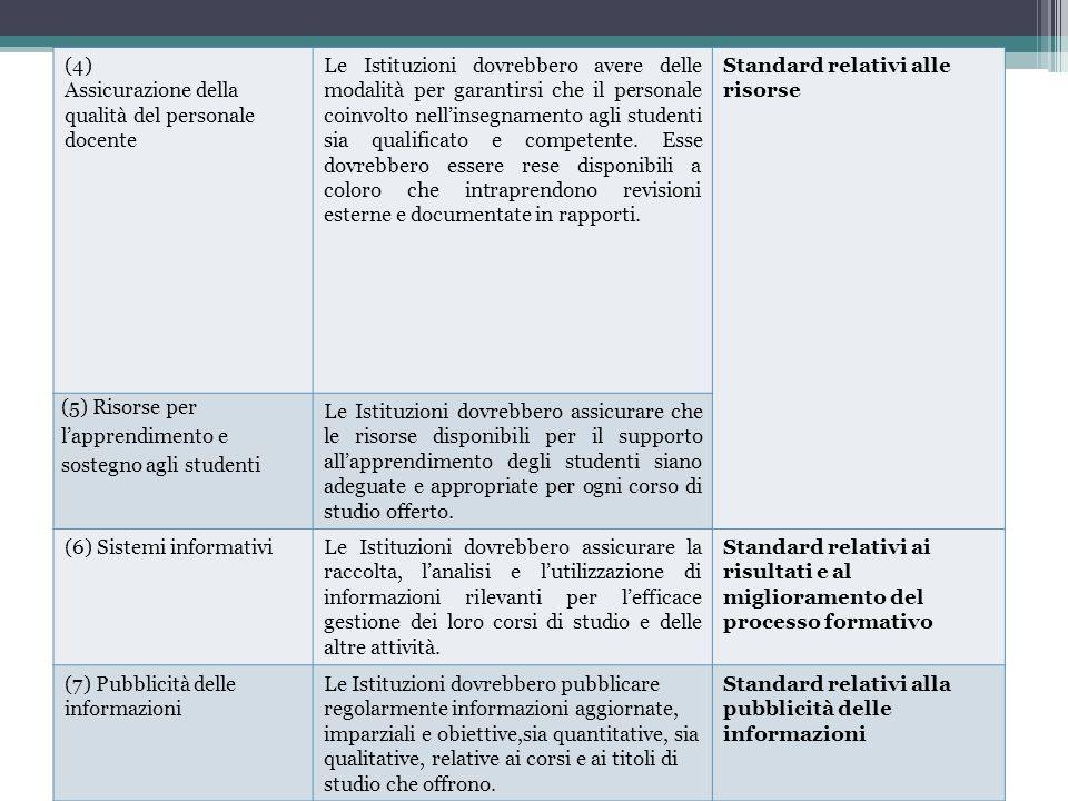 (4) Assicurazione della qualità del personale docente Le Istituzioni dovrebbero avere delle modalità per garantirsi che il personale coinvolto nellins