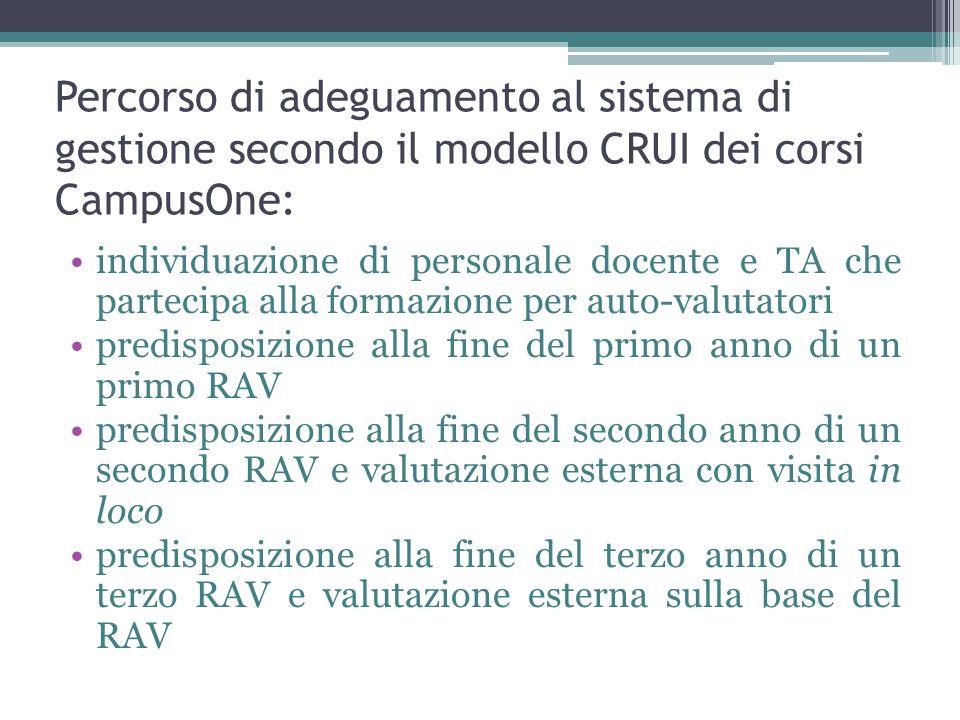 Percorso di adeguamento al sistema di gestione secondo il modello CRUI dei corsi CampusOne: individuazione di personale docente e TA che partecipa all
