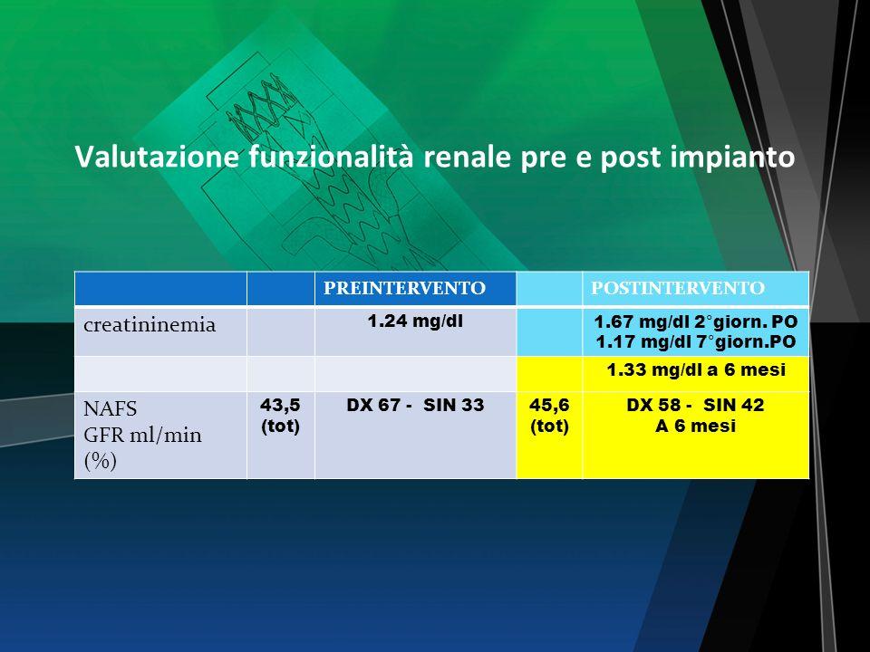 Valutazione funzionalità renale pre e post impianto PREINTERVENTOPOSTINTERVENTO creatininemia 1.24 mg/dl1.67 mg/dl 2°giorn. PO 1.17 mg/dl 7°giorn.PO 1