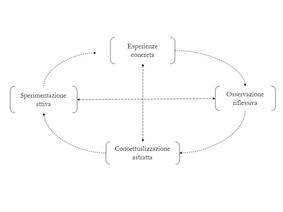 Esperienze concreta Concettualizzazione astratta Osservazione riflessiva Sperimentazione attiva