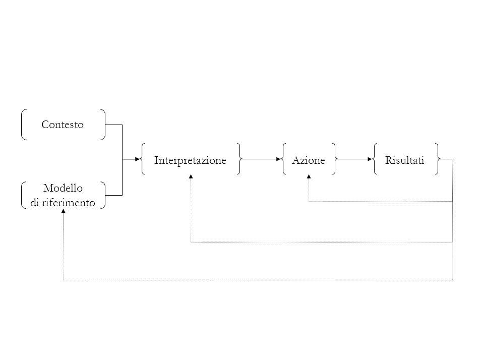 Contesto Modello di riferimento InterpretazioneAzioneRisultati