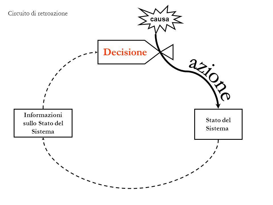 Decisione Stato del Sistema causa Informazioni sullo Stato del Sistema Circuito di retroazione