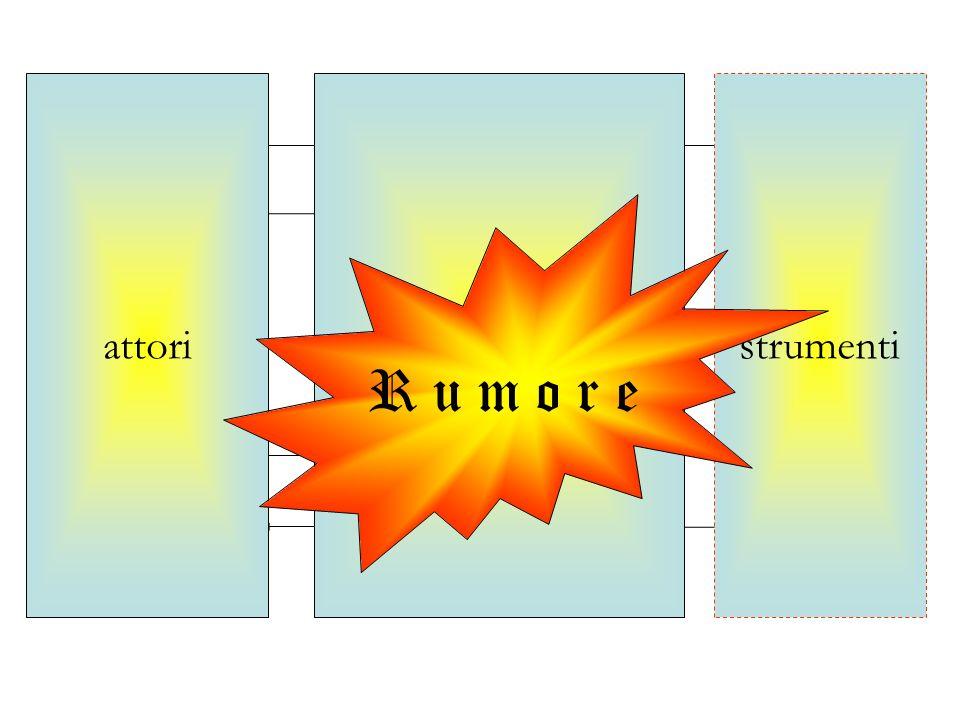 comunicatorecodifica Mezzo messaggio decodifica ricevente risposta retroazione funzionistrumentiattori R u m o r e