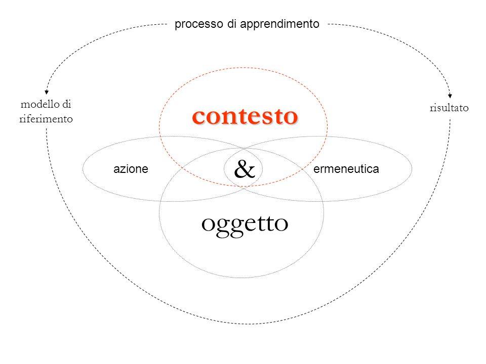 contesto & oggetto azioneermeneutica modello di riferimento risultato processo di apprendimento
