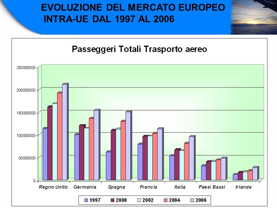 EVOLUZIONE DEL MERCATO EUROPEO INTRA-UE DAL 1997 AL 2006
