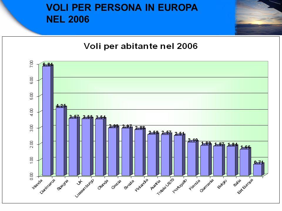 VOLI PER PERSONA IN EUROPA NEL 2006