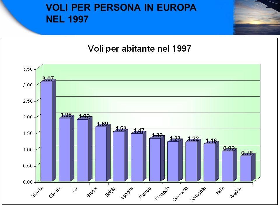 VOLI PER PERSONA IN EUROPA NEL 1997