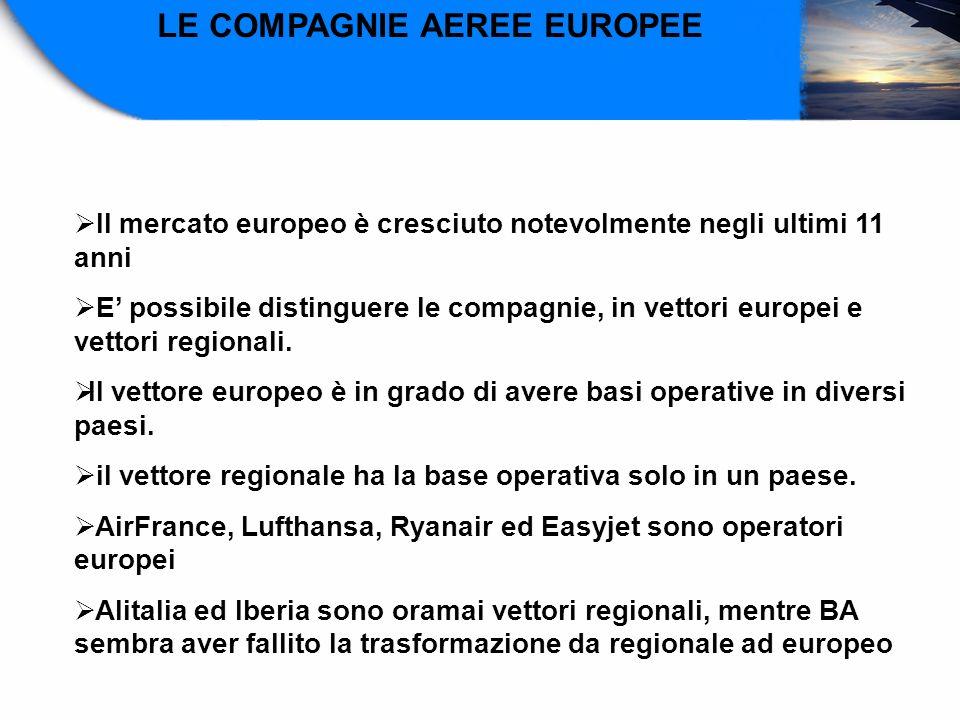 LE COMPAGNIE AEREE EUROPEE Il mercato europeo è cresciuto notevolmente negli ultimi 11 anni E possibile distinguere le compagnie, in vettori europei e