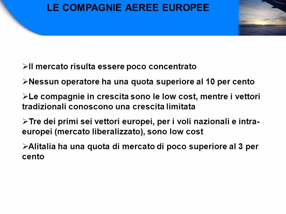 LE COMPAGNIE AEREE EUROPEE Il mercato risulta essere poco concentrato Nessun operatore ha una quota superiore al 10 per cento Le compagnie in crescita