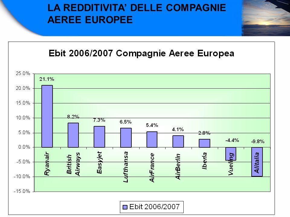 LA REDDITIVITA DELLE COMPAGNIE AEREE EUROPEE