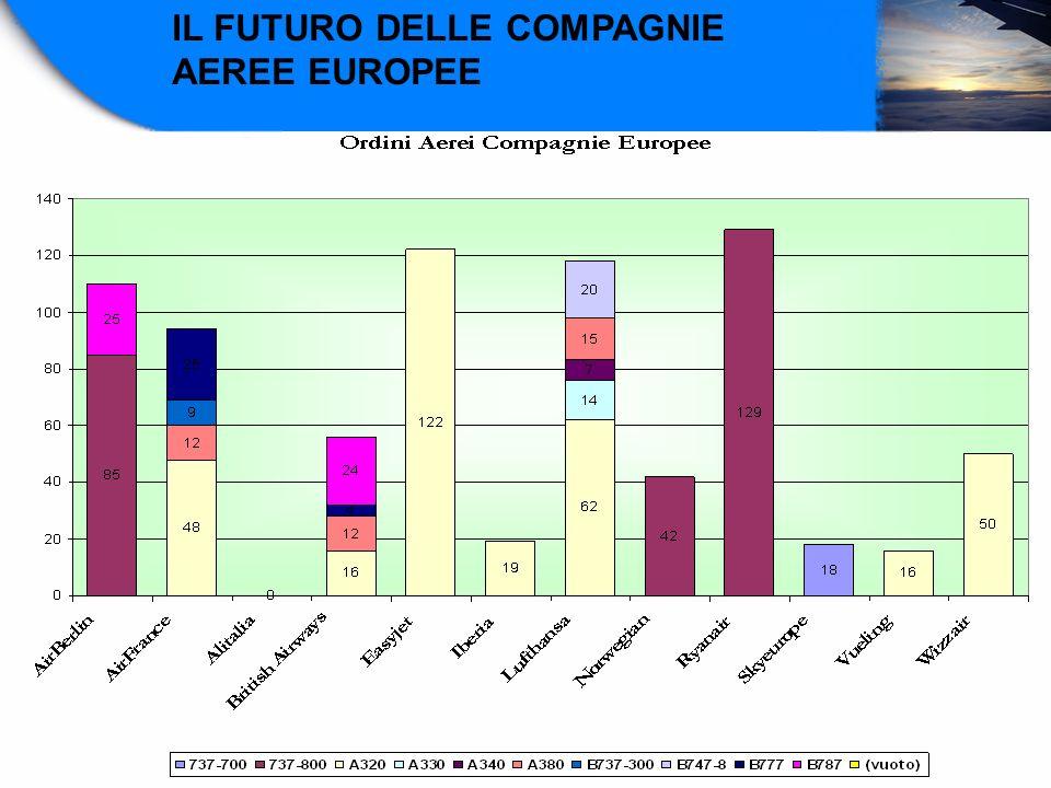 IL FUTURO DELLE COMPAGNIE AEREE EUROPEE