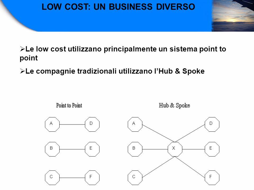 AD BE CF AD BE CF X LOW COST: UN BUSINESS DIVERSO Le low cost utilizzano principalmente un sistema point to point Le compagnie tradizionali utilizzano